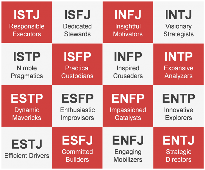 a description of myers briggs type indicator Each personality type is designated with a four-letter code, like infp or estj, which is an acronym for the four key dimensions of personality.